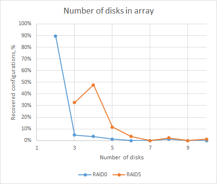 Number of disks in array