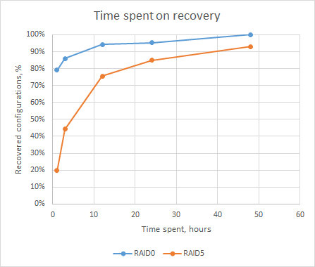 Time spent on recovery