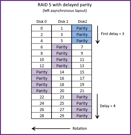 RAID 5 with delayed parity