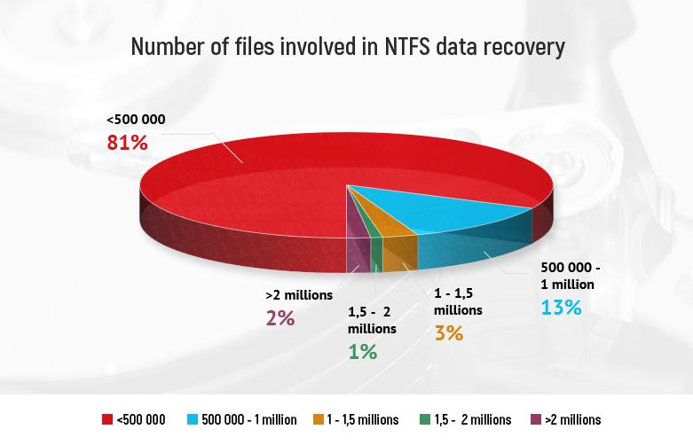 NTFS 복구의 평균 파일 수