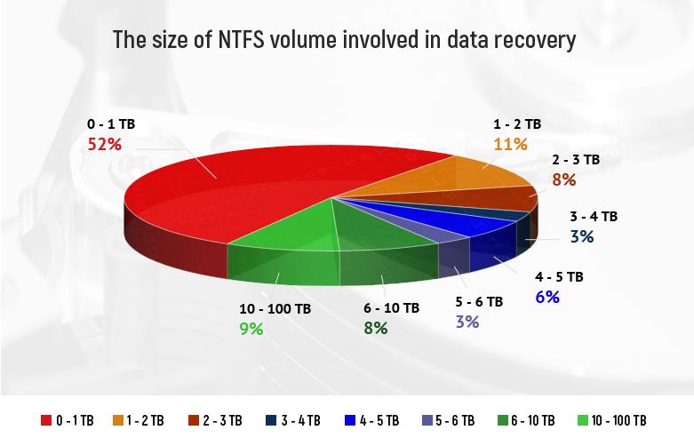 NTFS volume size